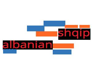 muzik shqip, albanian music